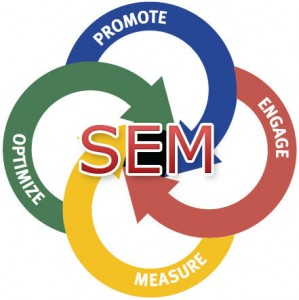 Search engine marketing for medial practices
