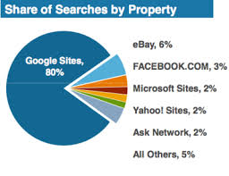 Search engine use in Australia